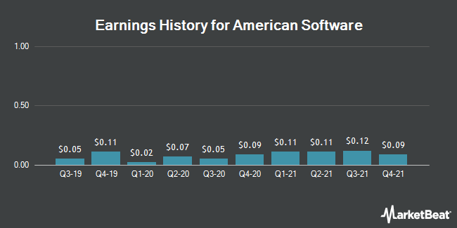 Earnings History for American Software (NASDAQ:AMSWA)