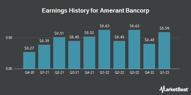 Earnings History for Amerant Bancorp (NASDAQ:AMTB)