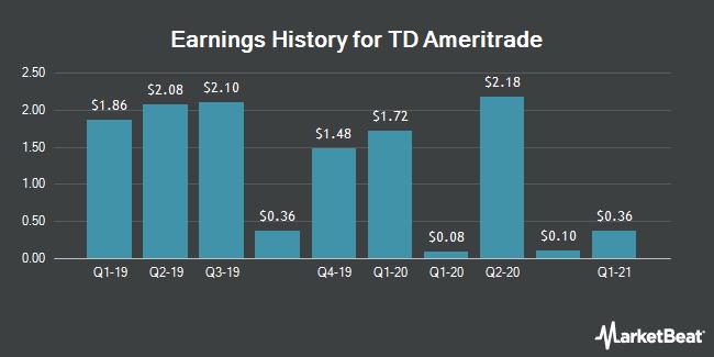Earnings History for TD Ameritrade (NASDAQ:AMTD)