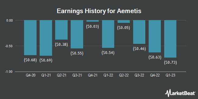 Earnings History for Aemetis (NASDAQ:AMTX)