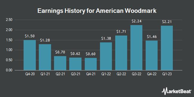 Earnings History for American Woodmark (NASDAQ:AMWD)