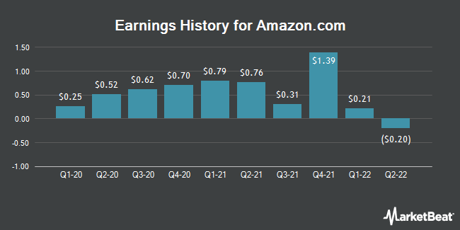 Earnings History for Amazon.com (NASDAQ:AMZN)