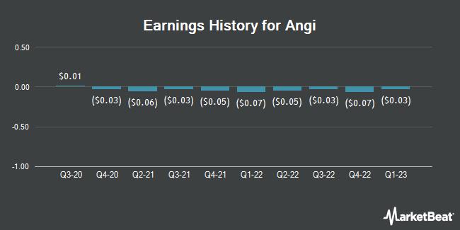 Earnings History for Angi (NASDAQ:ANGI)