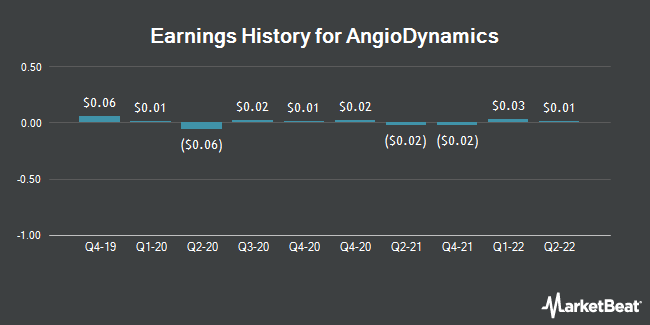 Earnings History for AngioDynamics (NASDAQ:ANGO)
