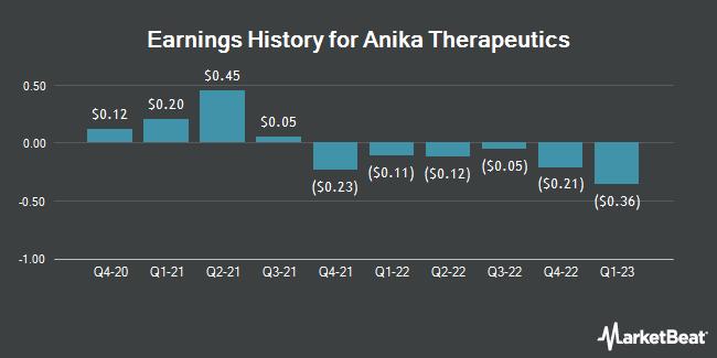 Earnings History for Anika Therapeutics (NASDAQ:ANIK)