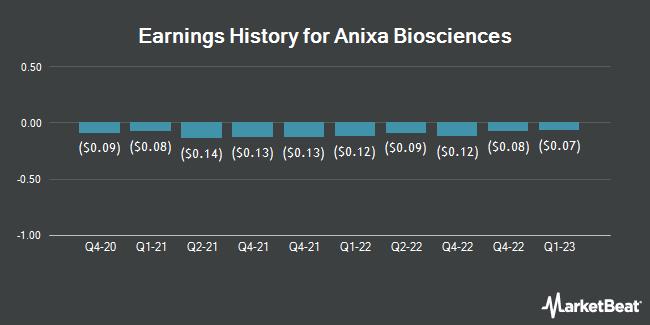 Earnings History for Anixa Biosciences (NASDAQ:ANIX)