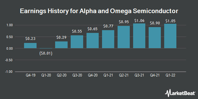 Earnings History for Alpha and Omega Semiconductor (NASDAQ:AOSL)