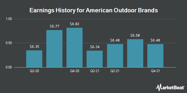 Earnings History for American Outdoor Brands (NASDAQ:AOUT)