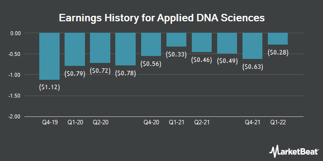 Earnings History for Applied DNA Sciences (NASDAQ:APDN)