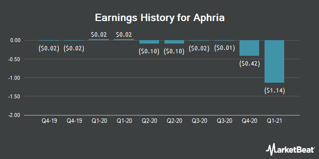 Earnings History for Aphria (NASDAQ:APHA)