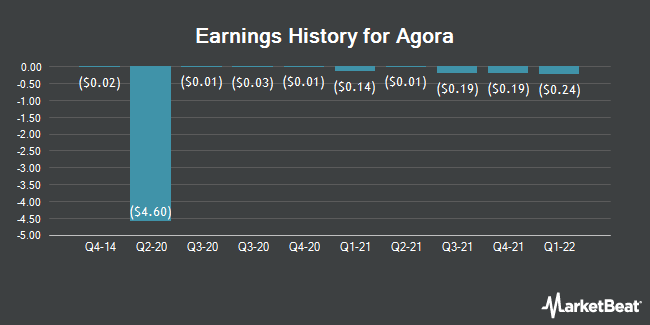 Earnings History for Agora (NASDAQ:API)