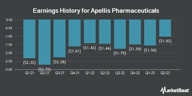 Earnings History for Apellis Pharmaceuticals (NASDAQ:APLS)
