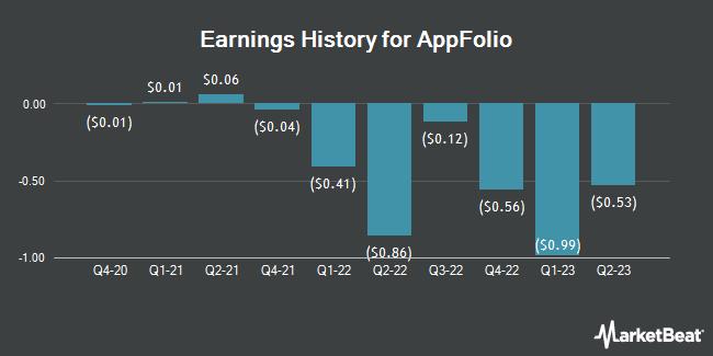 Earnings History for AppFolio (NASDAQ:APPF)