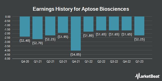 Earnings History for Aptose Biosciences (NASDAQ:APTO)