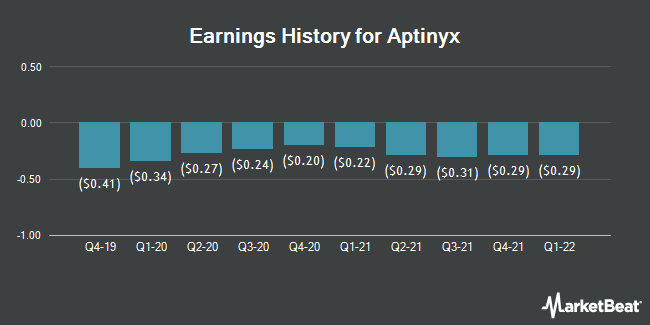Earnings History for Aptinyx (NASDAQ:APTX)