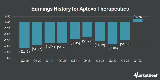 Earnings History for Aptevo Therapeutics (NASDAQ:APVO)