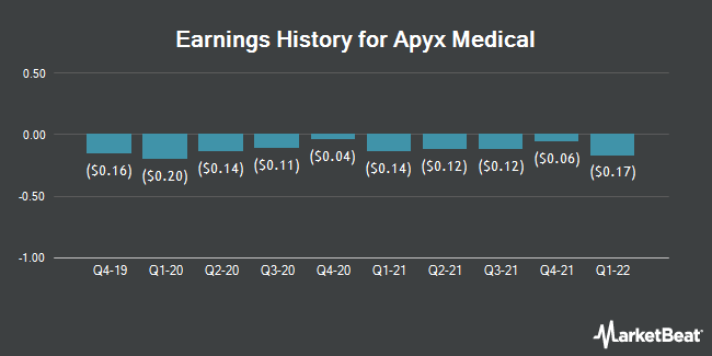 Earnings History for Apyx Medical (NASDAQ:APYX)