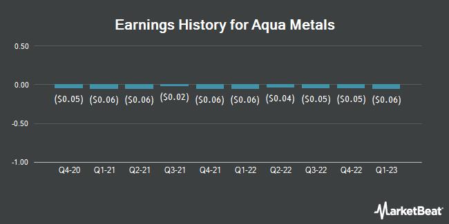 Earnings History for Aqua Metals (NASDAQ:AQMS)