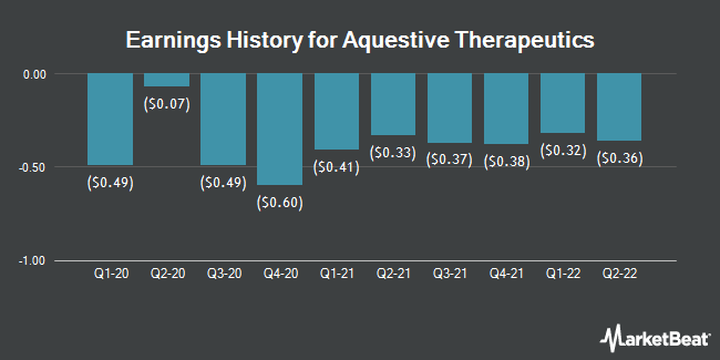 Earnings History for Aquestive Therapeutics (NASDAQ:AQST)