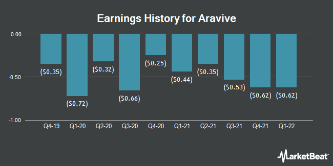 Earnings History for Aravive (NASDAQ:ARAV)