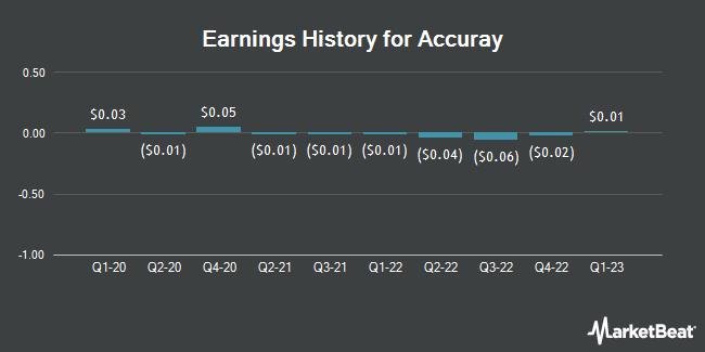 Earnings History for Accuray (NASDAQ:ARAY)