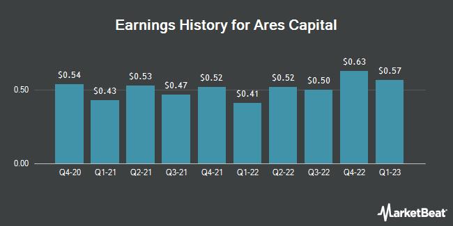 Earnings History for Ares Capital (NASDAQ:ARCC)