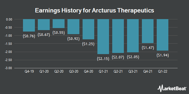 Earnings History for Arcturus Therapeutics (NASDAQ:ARCT)