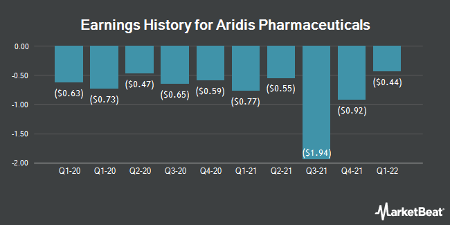 Earnings History for Aridis Pharmaceuticals (NASDAQ:ARDS)