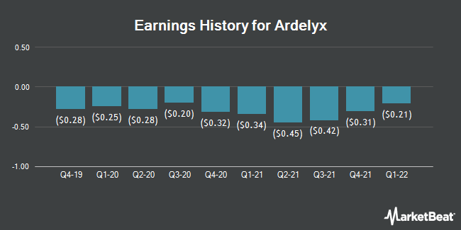 Earnings History for Ardelyx (NASDAQ:ARDX)
