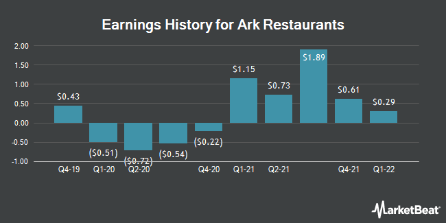 Earnings History for Ark Restaurants (NASDAQ:ARKR)