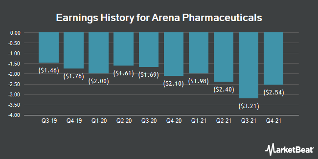 Earnings History for Arena Pharmaceuticals (NASDAQ:ARNA)