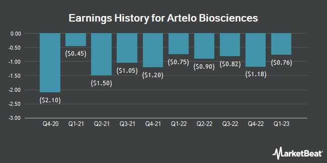 Earnings History for Artelo Biosciences (NASDAQ:ARTL)