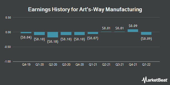 Earnings History for Arts-Way Manufacturing (NASDAQ:ARTW)
