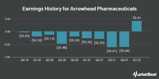 Earnings History for Arrowhead Pharmaceuticals (NASDAQ:ARWR)