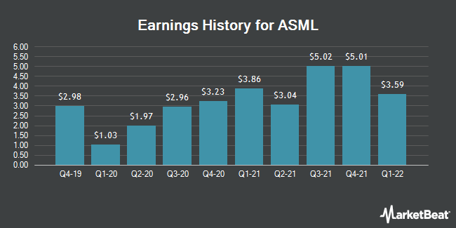 Earnings History for ASML (NASDAQ:ASML)