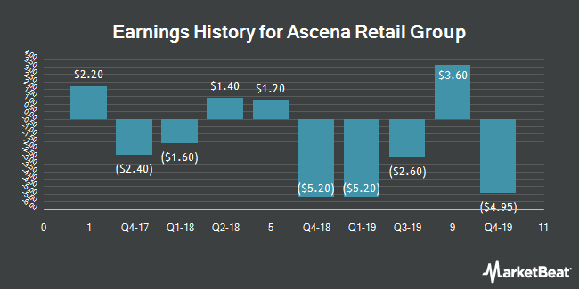 Earnings History for Ascena Retail Group (NASDAQ:ASNA)