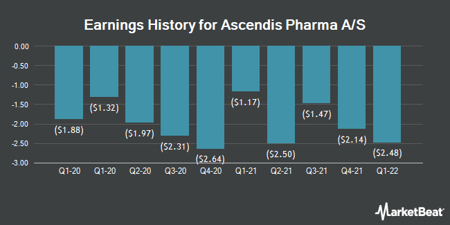 Earnings History for Ascendis Pharma A/S (NASDAQ:ASND)