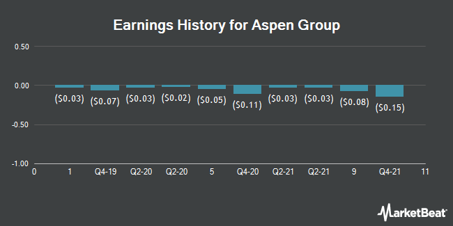 Earnings History for Aspen Group (NASDAQ:ASPU)