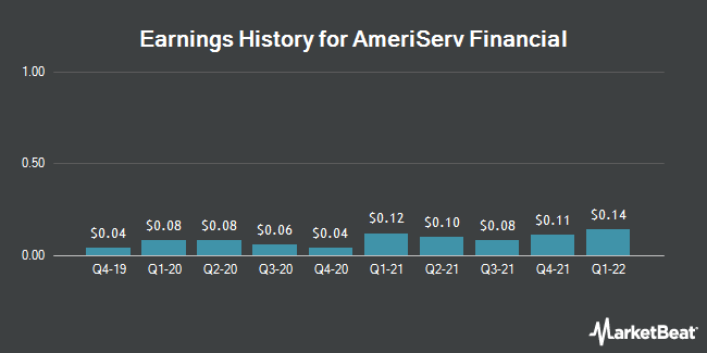 Earnings History for AmeriServ Financial (NASDAQ:ASRV)