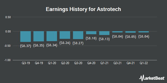 Earnings History for Astrotech (NASDAQ:ASTC)