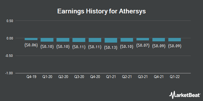 Earnings History for Athersys (NASDAQ:ATHX)
