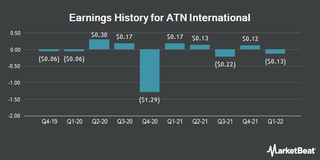 Earnings History for ATN International (NASDAQ:ATNI)