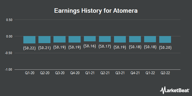 Earnings History for Atomera (NASDAQ:ATOM)