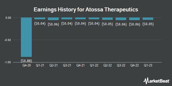 Earnings History for Atossa Genetics (NASDAQ:ATOS)