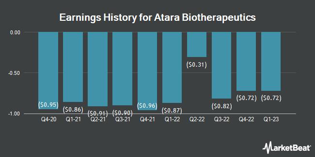 Earnings History for Atara Biotherapeutics (NASDAQ:ATRA)