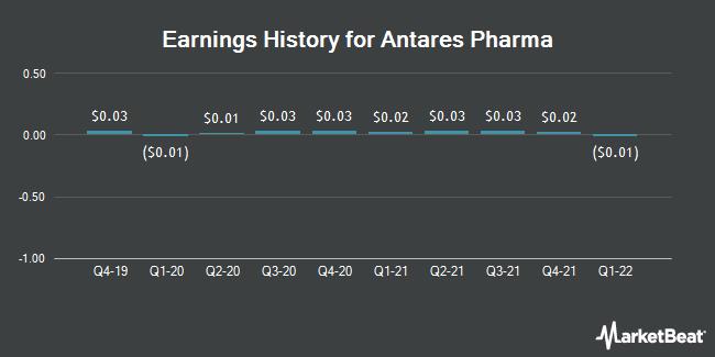 Earnings History for Antares Pharma (NASDAQ:ATRS)
