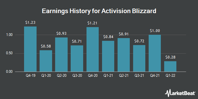 Earnings History for Activision Blizzard (NASDAQ:ATVI)