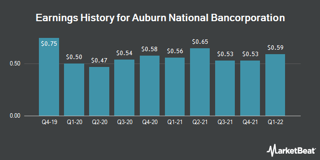 Earnings History for Auburn National Bancorporation (NASDAQ:AUBN)