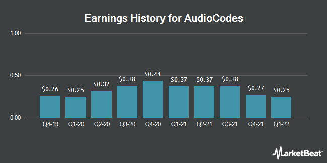 Earnings History for AudioCodes (NASDAQ:AUDC)