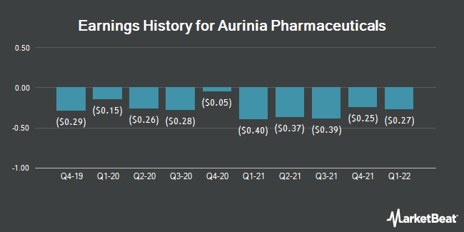 Earnings History for Aurinia Pharmaceuticals (NASDAQ:AUPH)